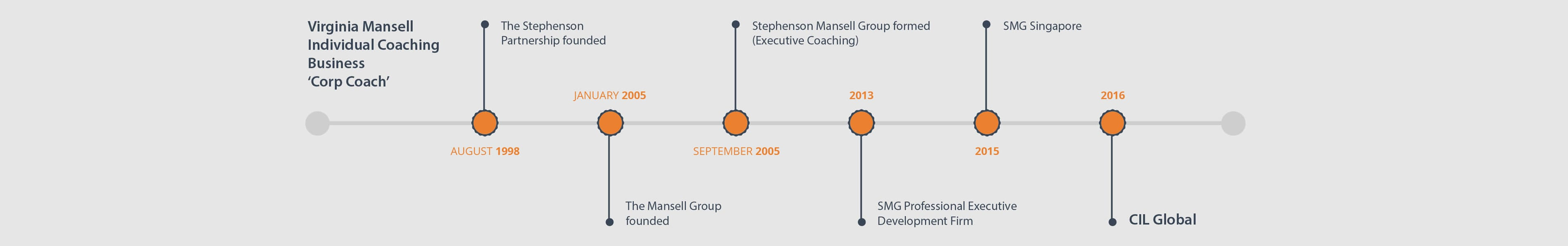 Virginia Mansell Individual Coaching Business 'Corp Coach'