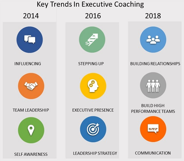Key Trends in Executive Coaching