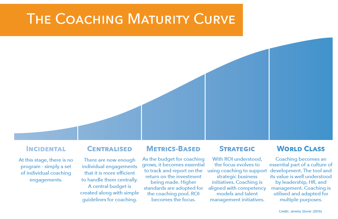 The Coaching Maturity Curve