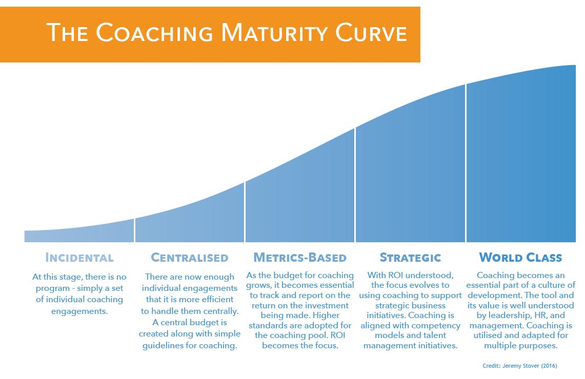 The Coaching Maturity Curve
